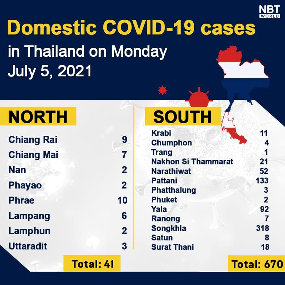 Monday Covid Update: 6,166 new cases, Delta variant on the rise, provincial totals | News by Thaiger
