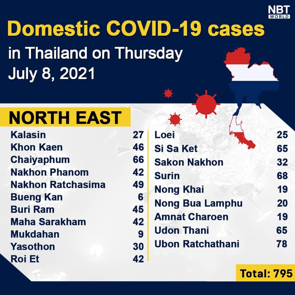 Thursday Covid Update: Record high of 75 deaths; new infections in all 77 provinces   News by Thaiger