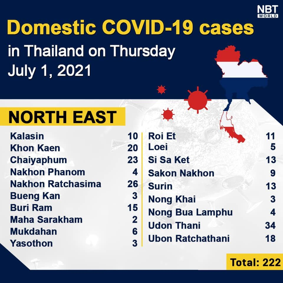 Thursday Covid Update: Cases and deaths spike amid Phuket reopening | News by Thaiger