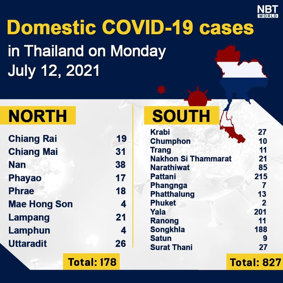 Monday Covid Update: 8,656 new cases; provincial totals   News by Thaiger