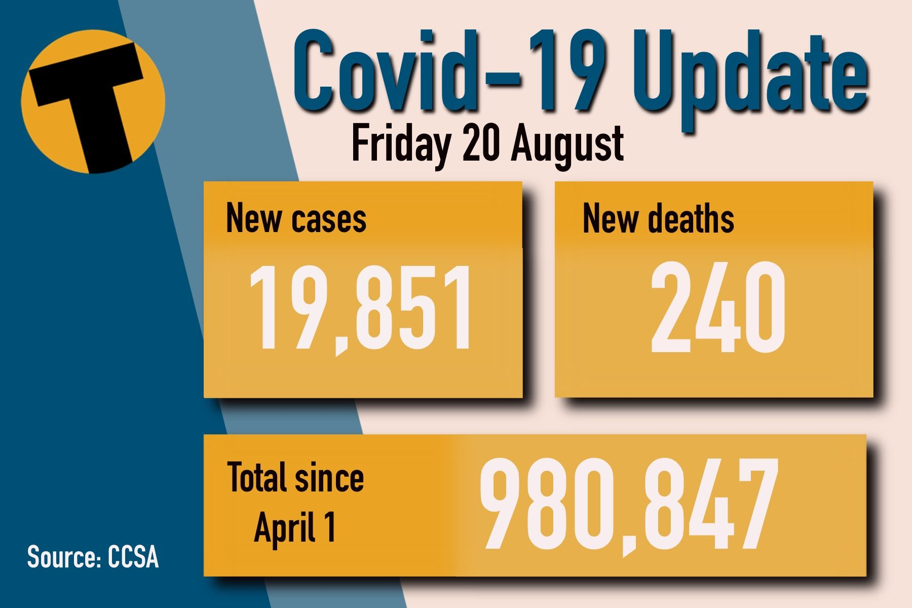 Friday Covid Update: 19,851 new cases and 240 deaths   News by Thaiger