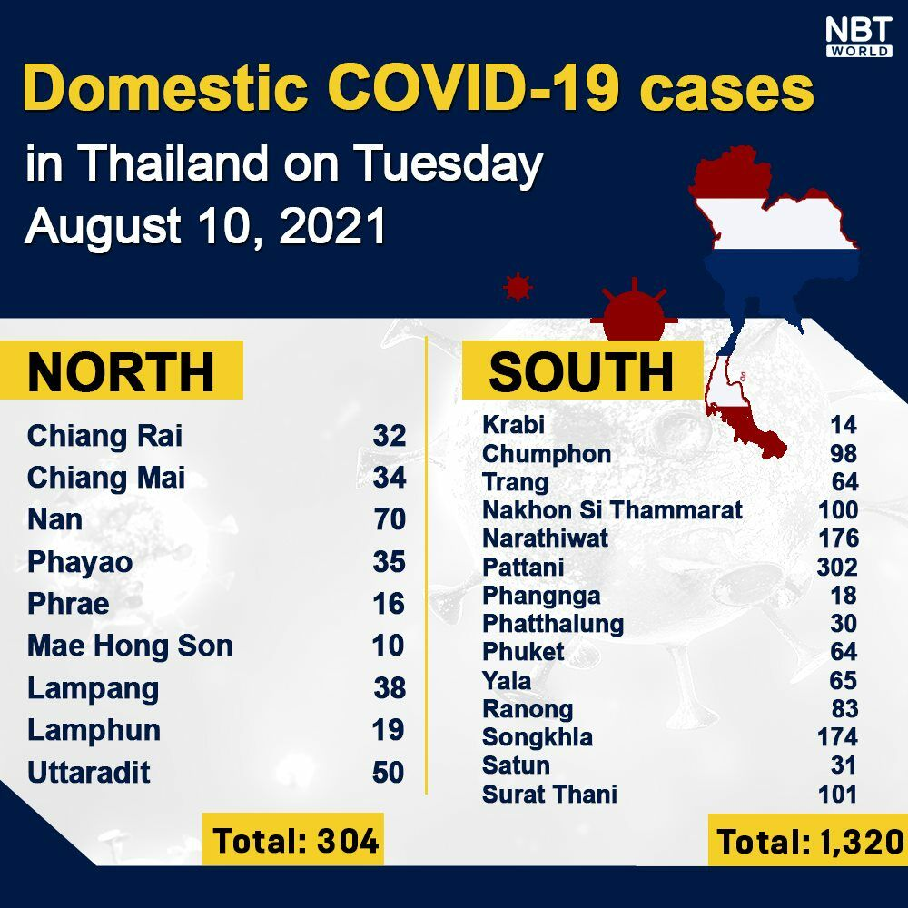 Tuesday Covid Update: High of 235 deaths; provincial totals | News by Thaiger