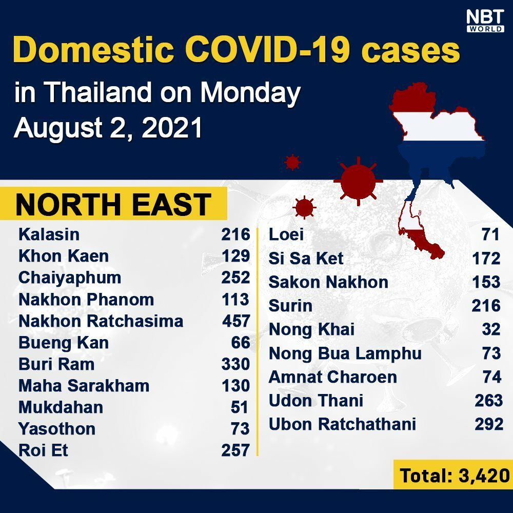 Monday Covid Update: 17,970 new cases, provincial totals   News by Thaiger