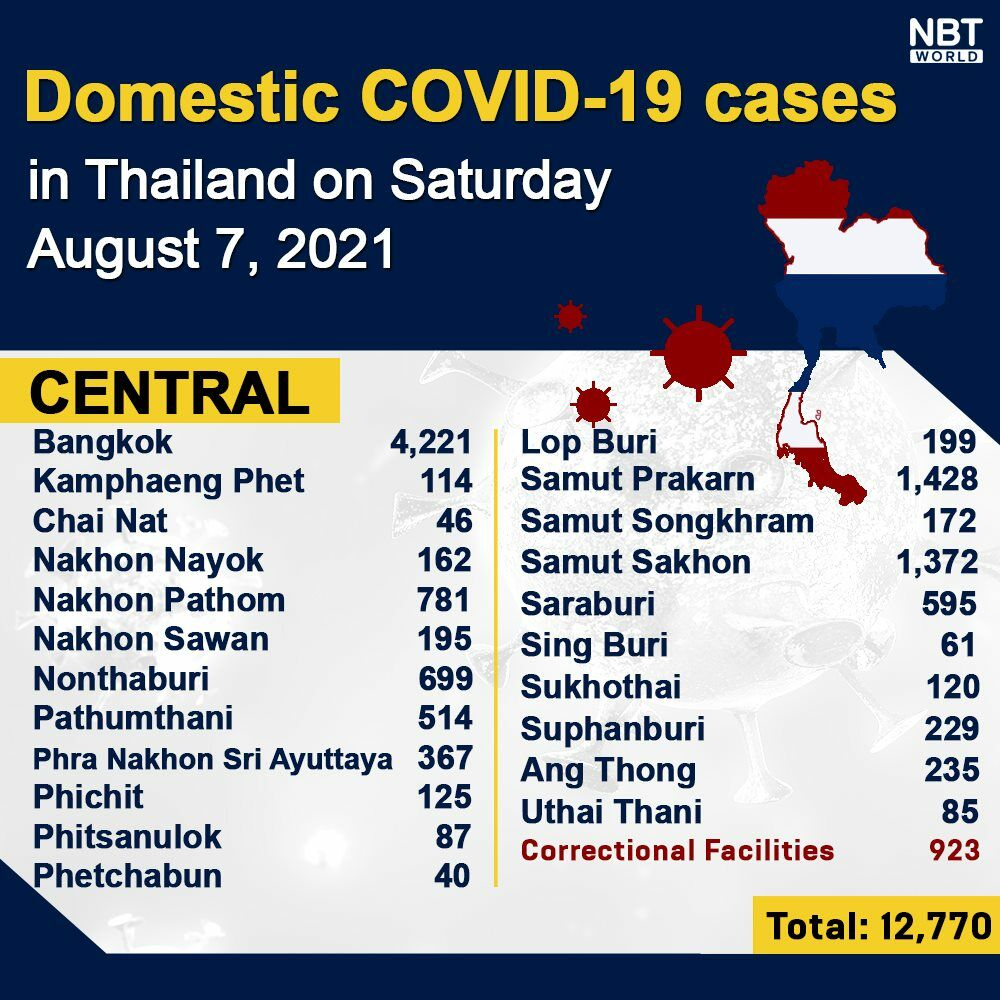 Covid UPDATE: New high of 21,838 infections, provincial totals | News by Thaiger