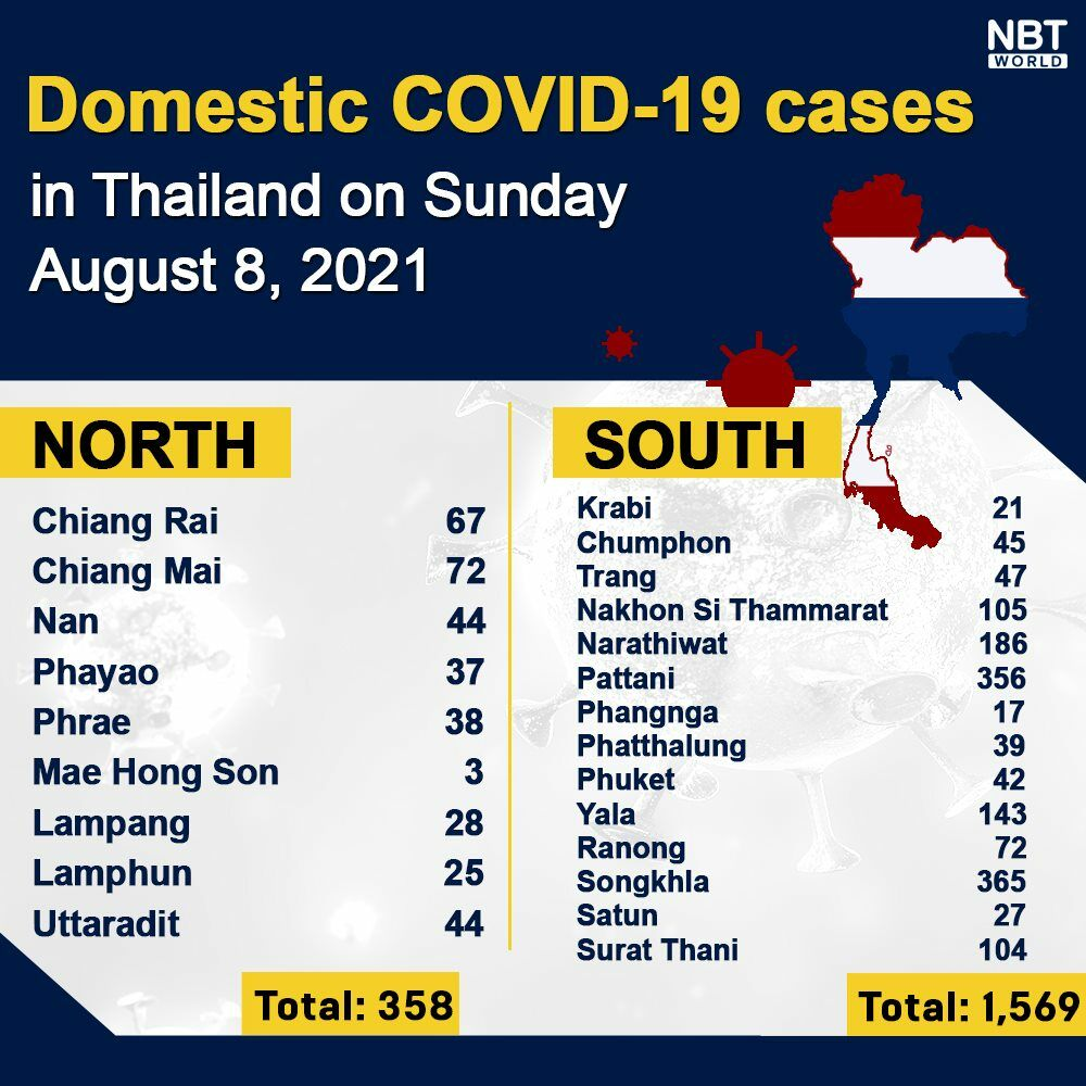 Covid UPDATE: 19,983 infections, provincial totals   News by Thaiger