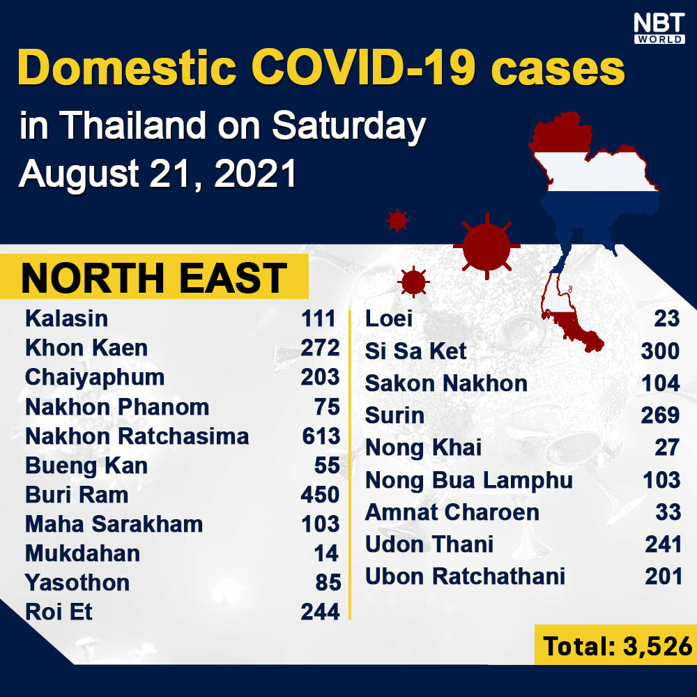 Covid UPDATE: 261 Covid-related deaths, provincial totals | News by Thaiger