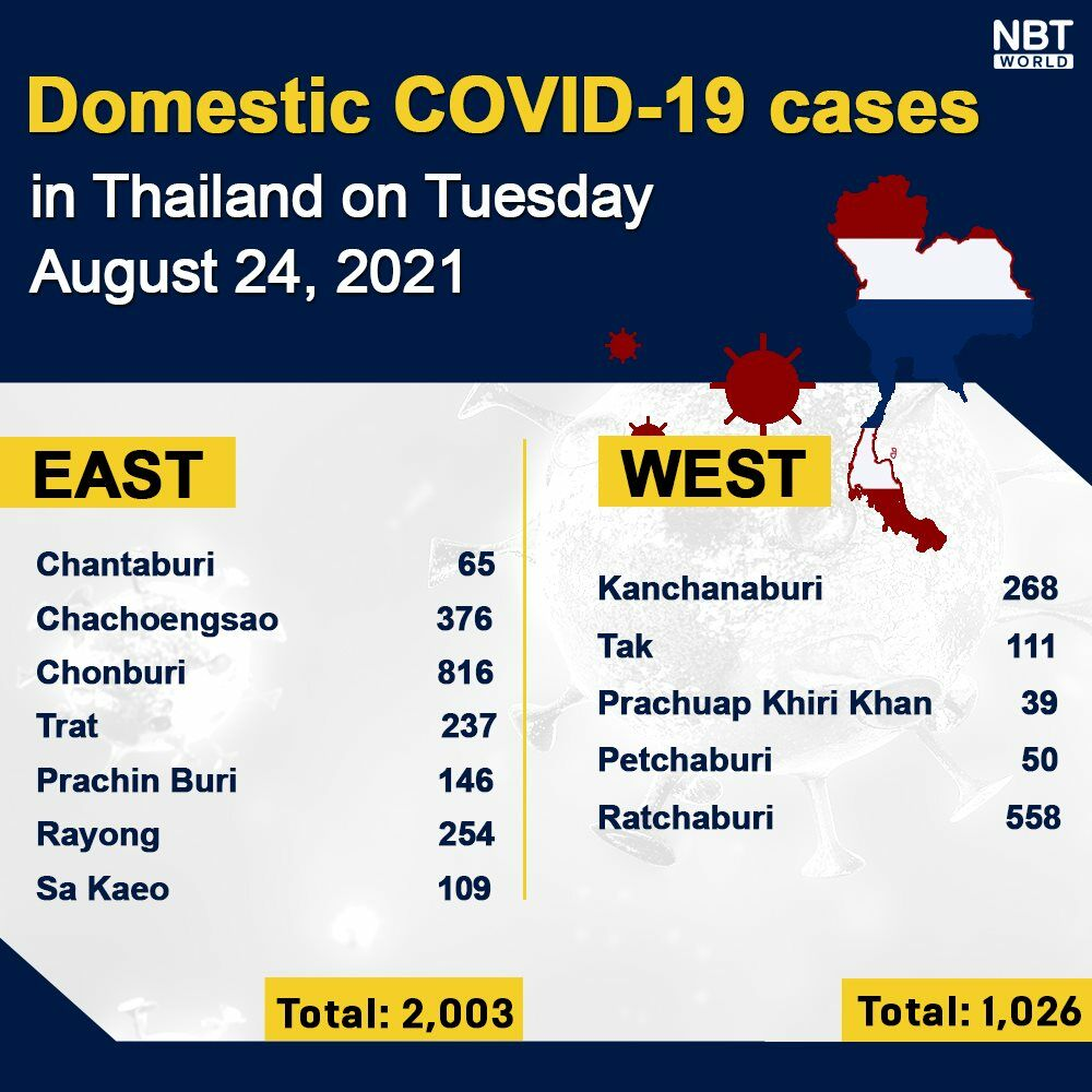 Tuesday Covid Update: 17,165 new cases; provincial totals   News by Thaiger