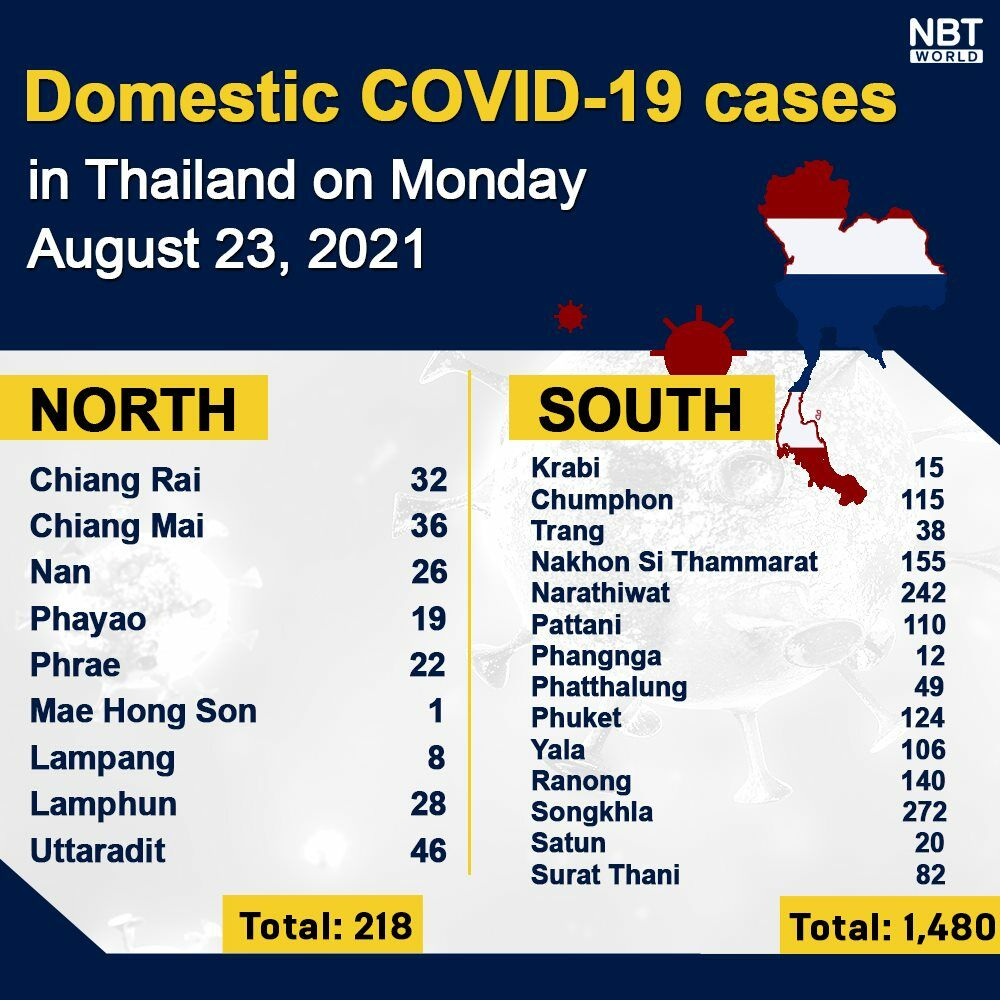 Monday Covid Update: 17,491 new cases; provincial totals   News by Thaiger