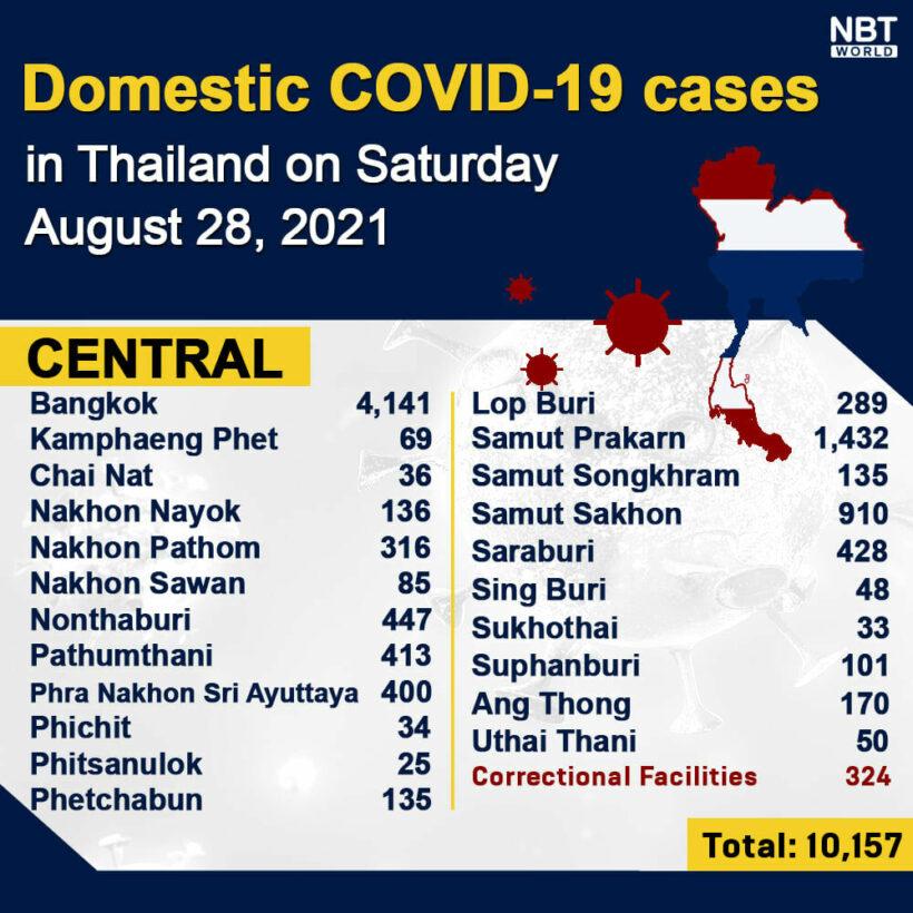 Covid UPDATE Sunday: 264 deaths, news briefs | News by Thaiger