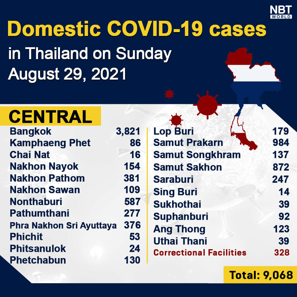 Covid UPDATE: 264 deaths, provincial totals | News by Thaiger