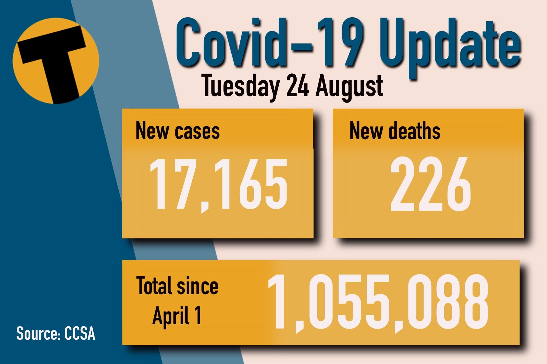 Tuesday Covid Update: 17,165 new cases and 226 deaths   News by Thaiger