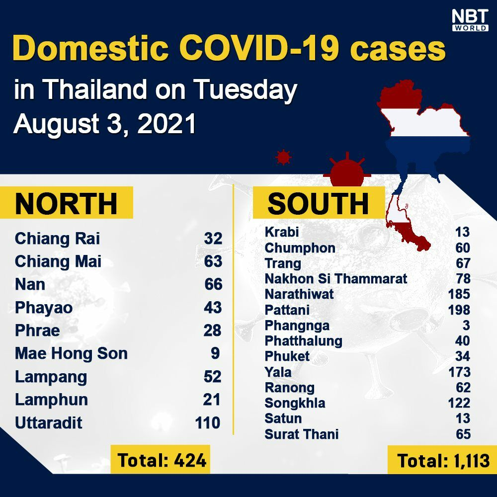 Tuesday Covid Update: 18,901 new cases, provincial totals   News by Thaiger