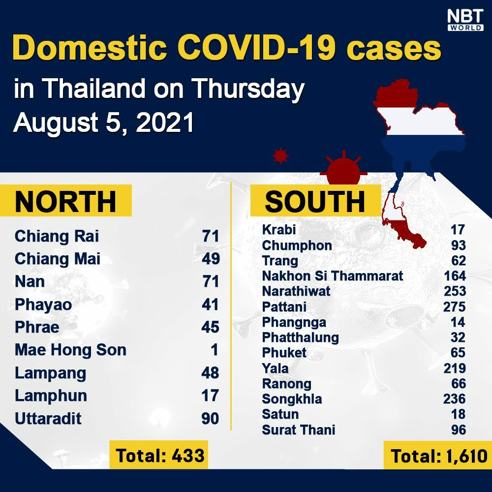 Thursday Covid Update: 20,920 new cases; provincial totals | News by Thaiger