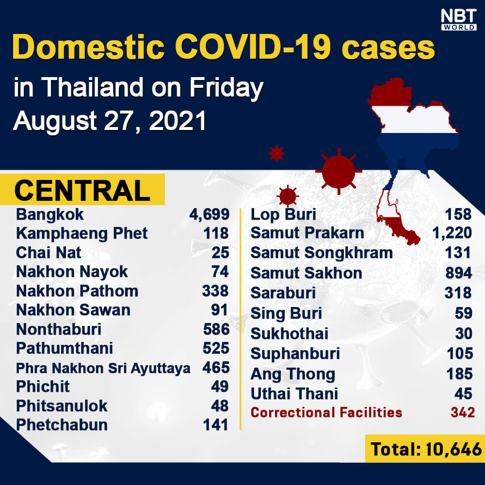 Friday Covid Update: 18,702 new cases; provincial totals | News by Thaiger