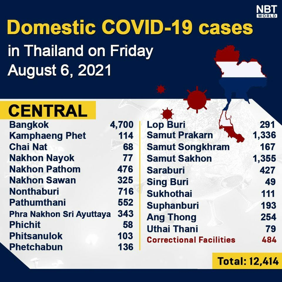 Friday Covid Update: 21,379 new cases; provincial totals | News by Thaiger