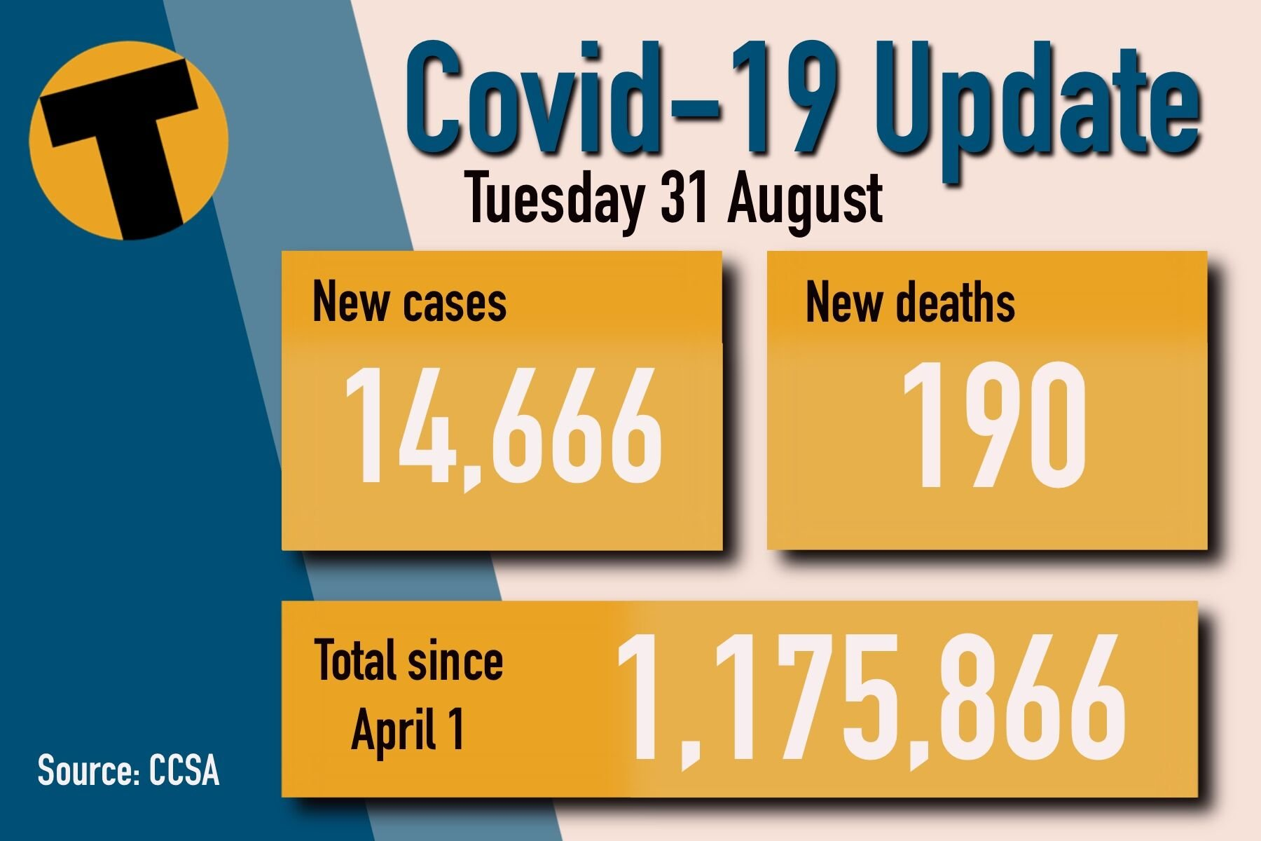 Tuesday Covid Update: 190 deaths and 14,666 new cases | News by Thaiger