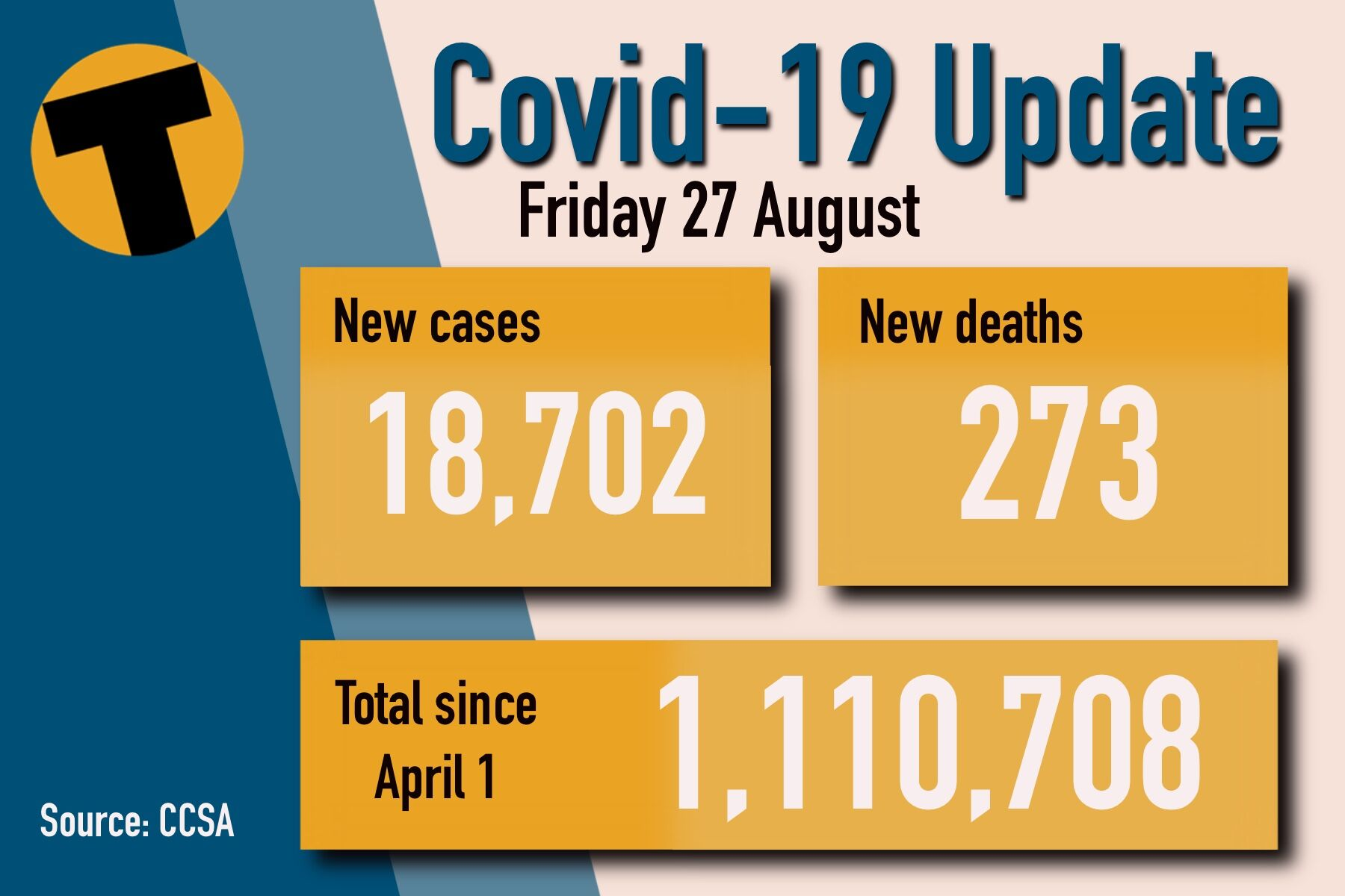 Friday Covid Update: 18,702 new cases and 273 deaths | News by Thaiger