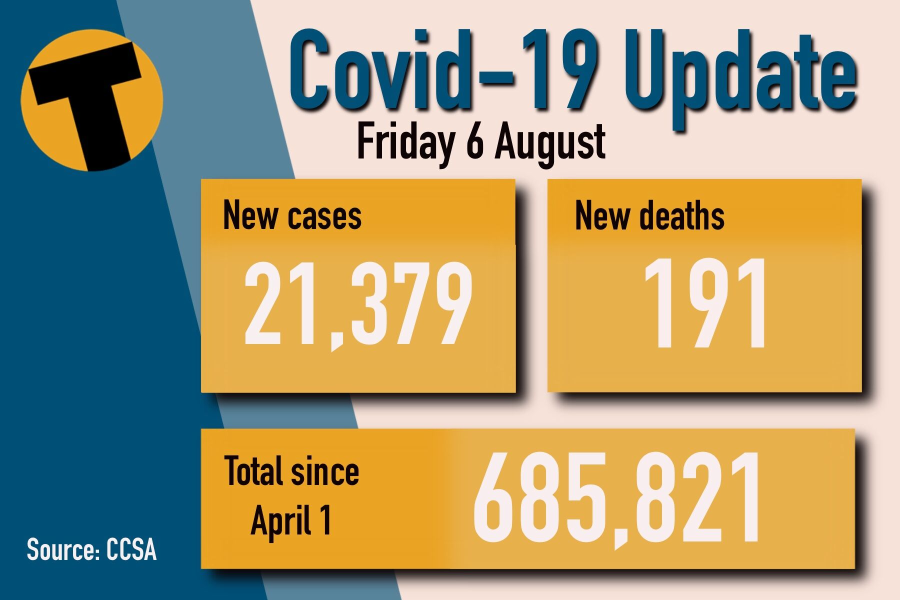 Friday Covid Update: 21,379 new cases and 191 deaths | News by Thaiger