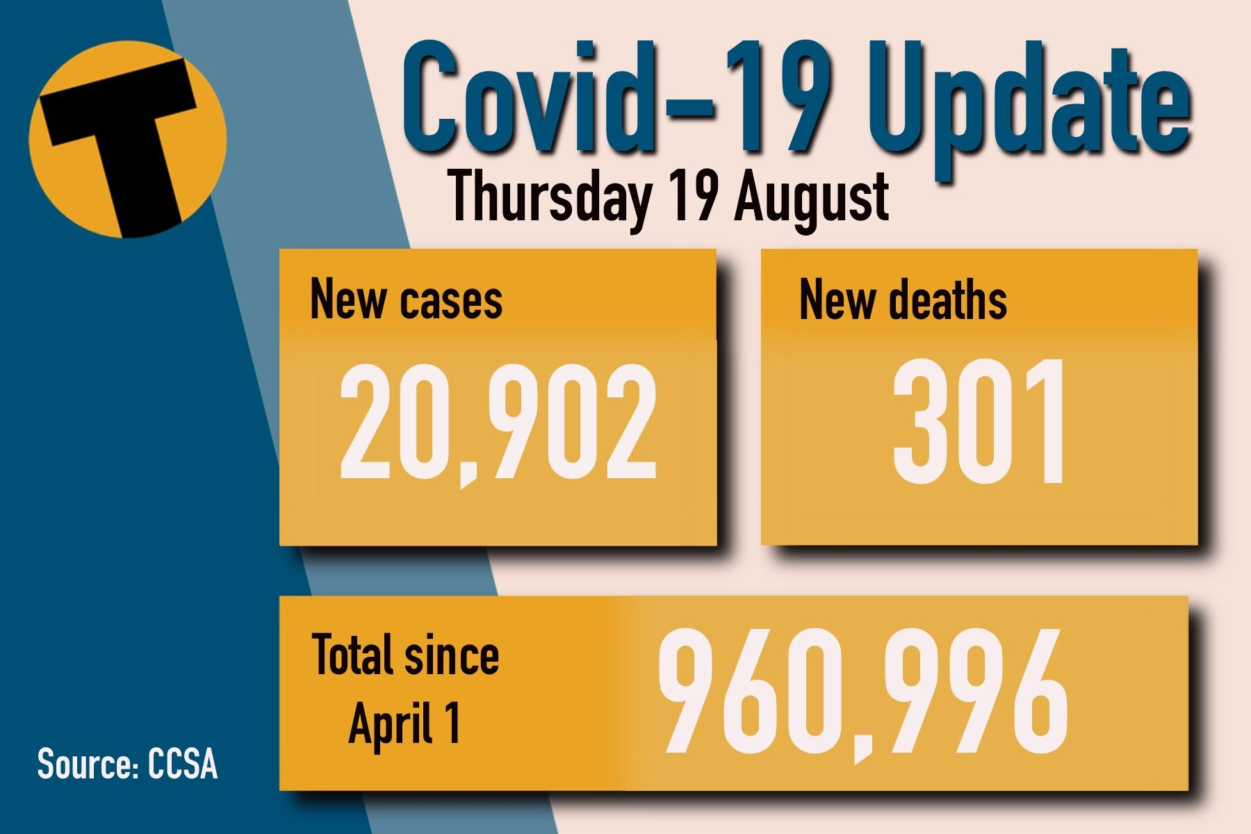 Thursday Covid Update: 20,902 new cases and 301 deaths   News by Thaiger