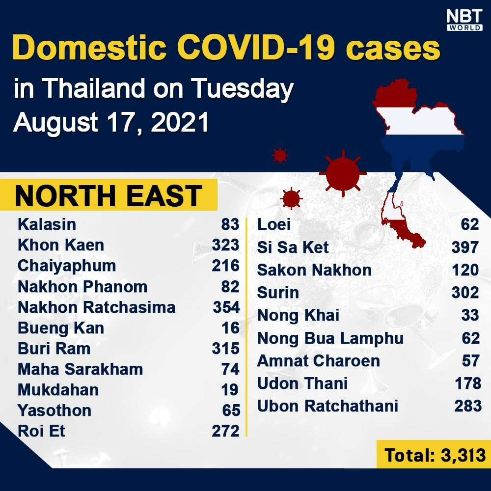 Tuesday Covid Update: 20,128 new cases; provincial totals | News by Thaiger