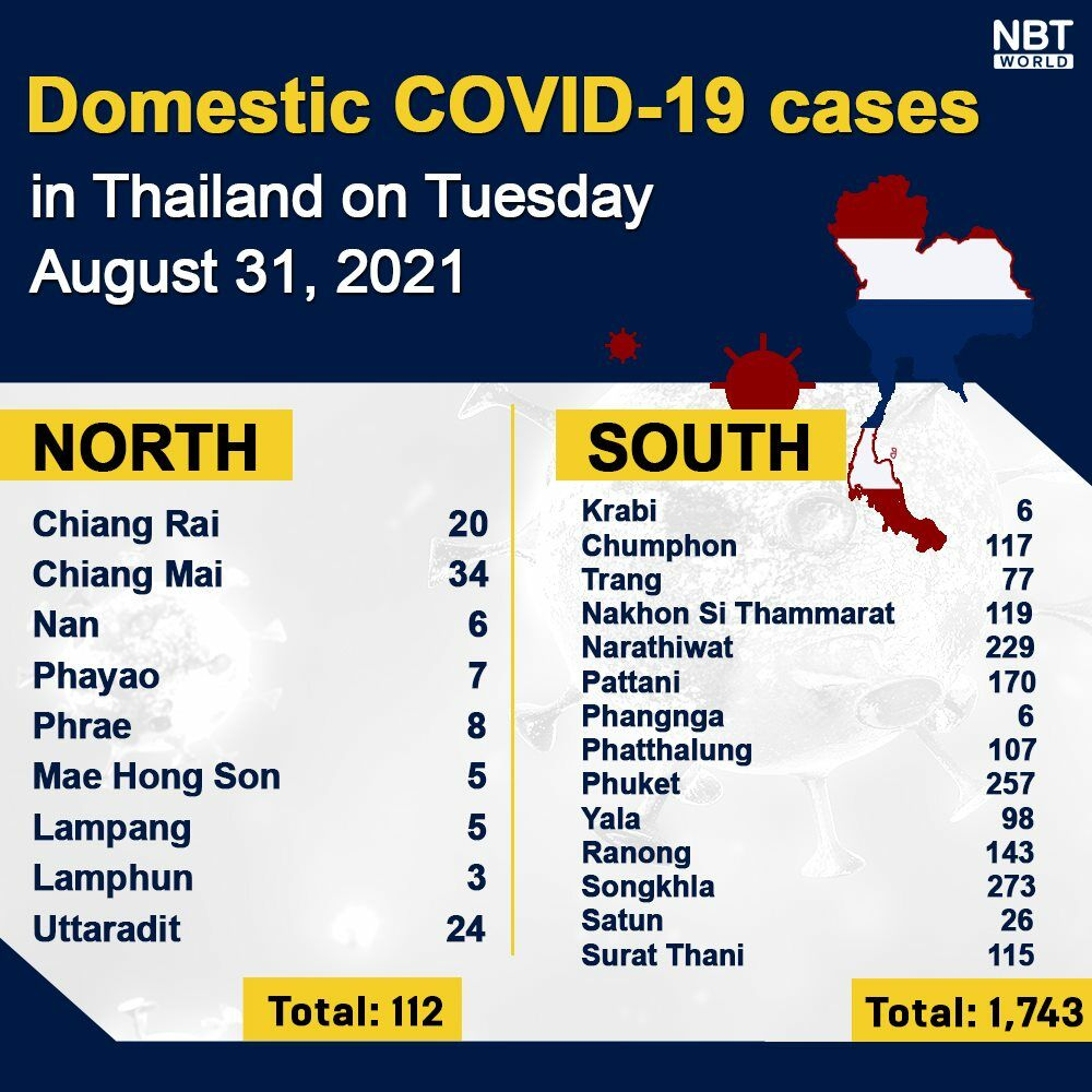 Tuesday Covid Update: 14,666 new cases; provincial totals | News by Thaiger