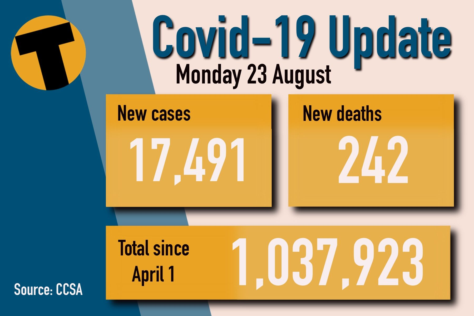Monday Covid Update: 17,491 new cases and 242 deaths   News by Thaiger