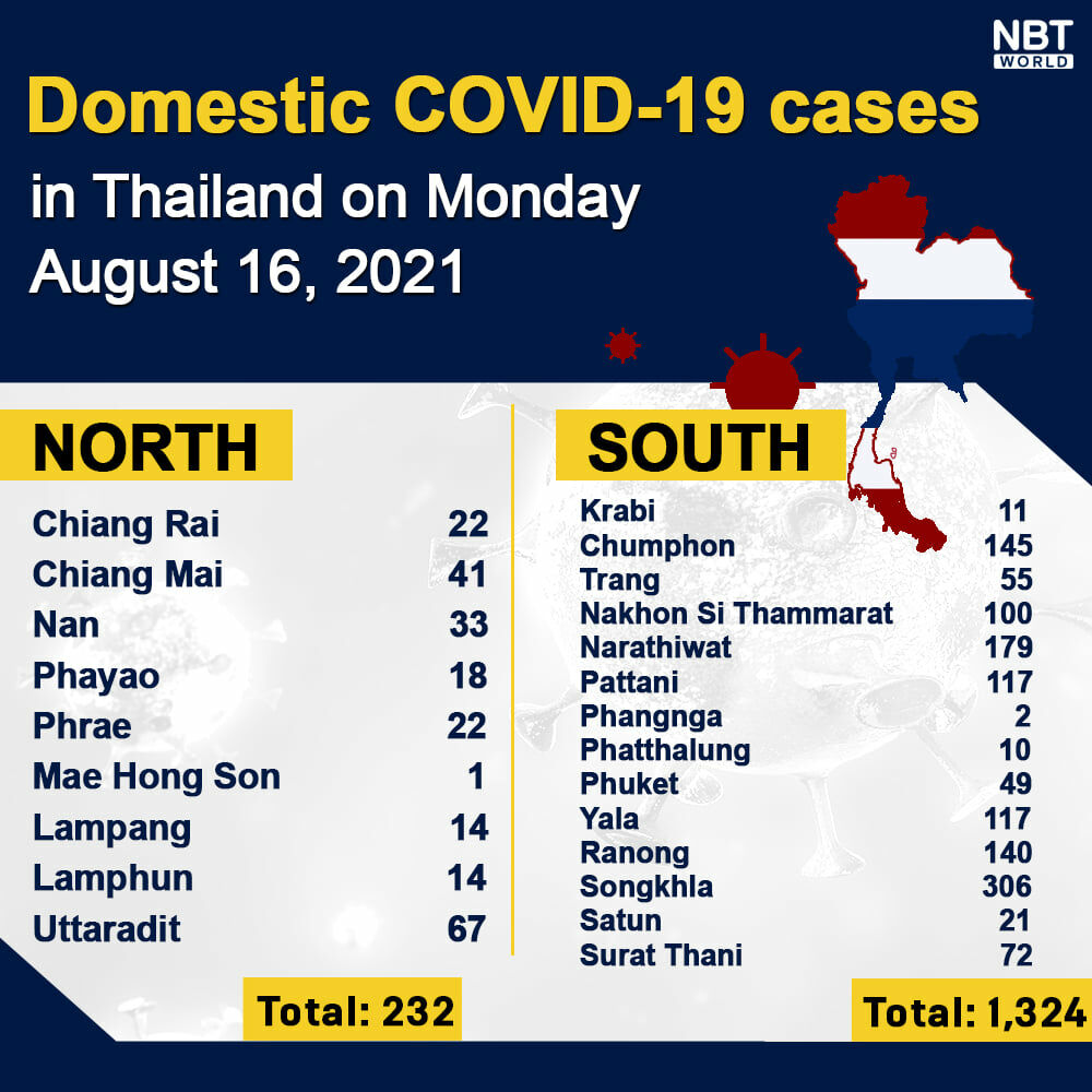 Monday Covid Update: 21,157 new cases; provincial totals   News by Thaiger