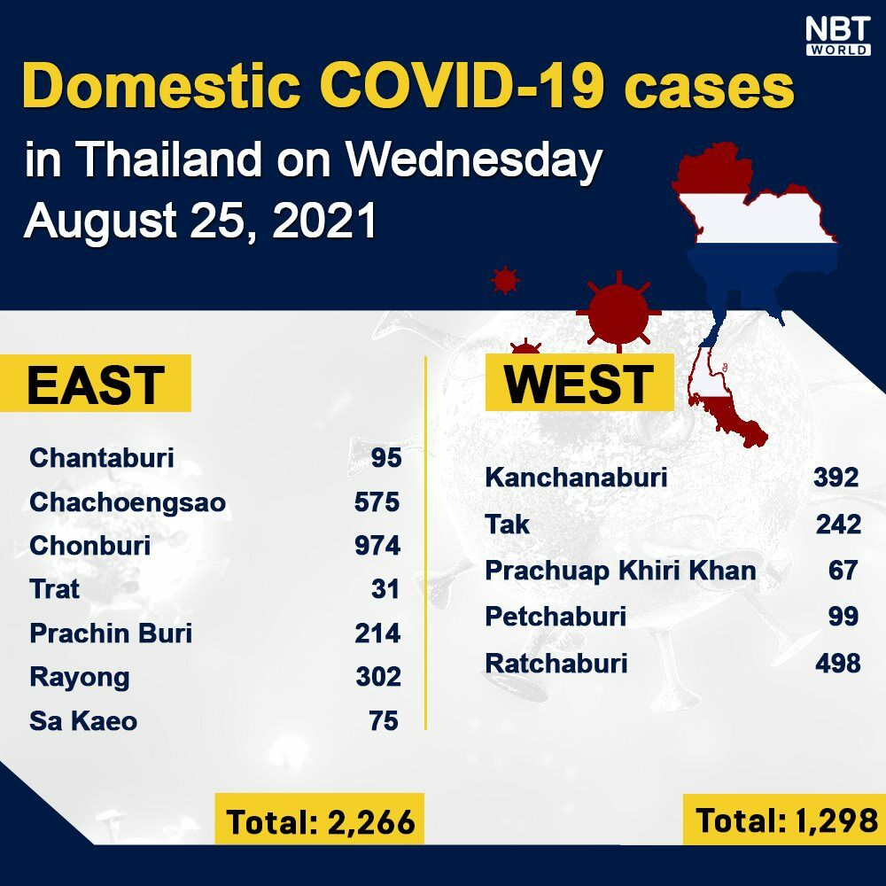 Wednesday Covid Update: 18,417 new cases; provincial totals | News by Thaiger