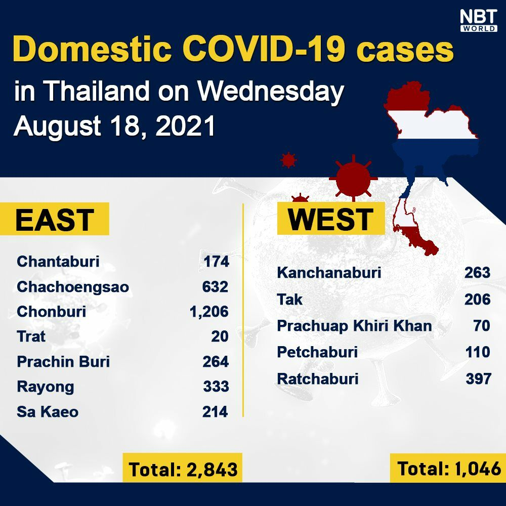 Wednesday Covid Update: 20,515 new cases; provincial totals | News by Thaiger