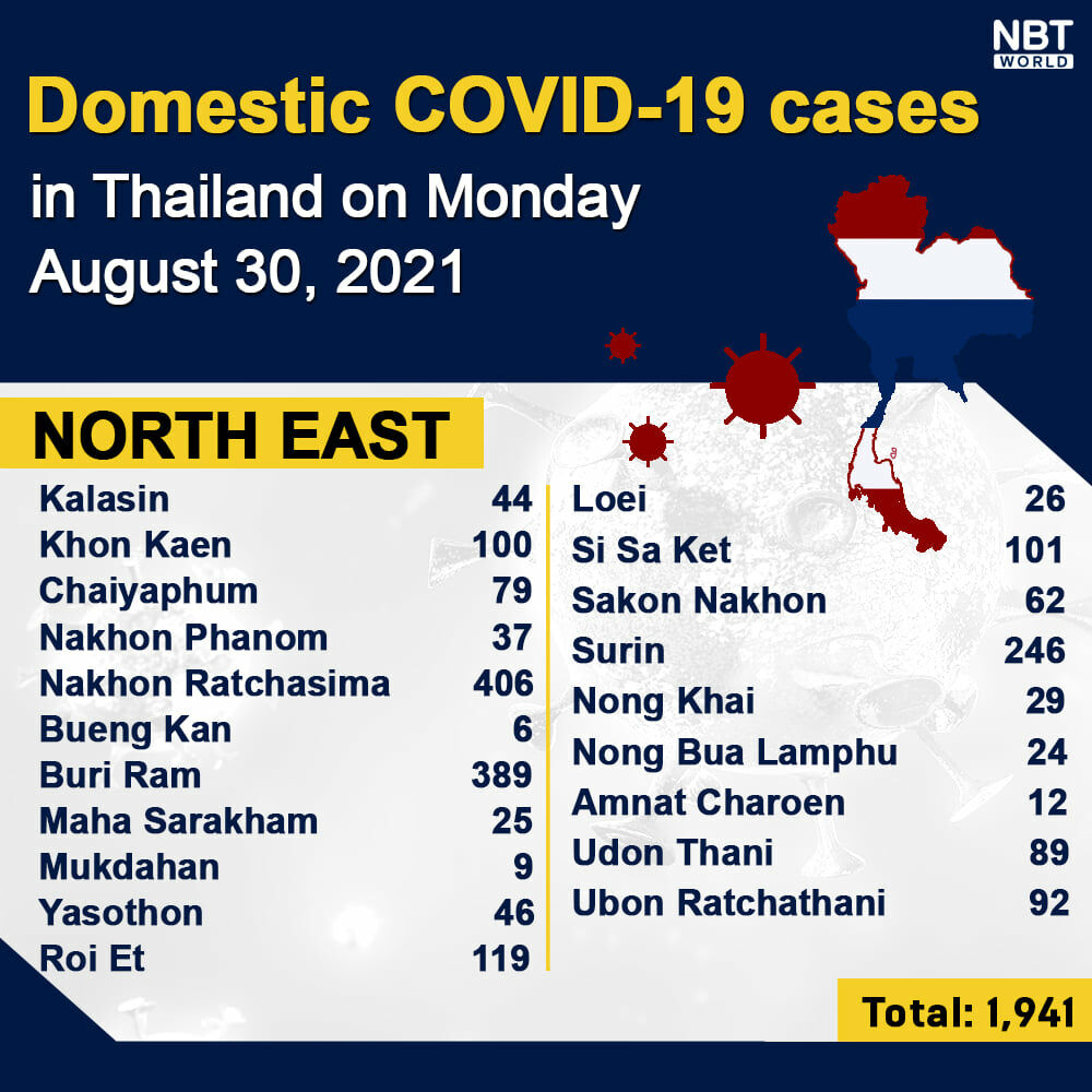 Monday Covid Update: 15,972 new cases; provincial totals   News by Thaiger