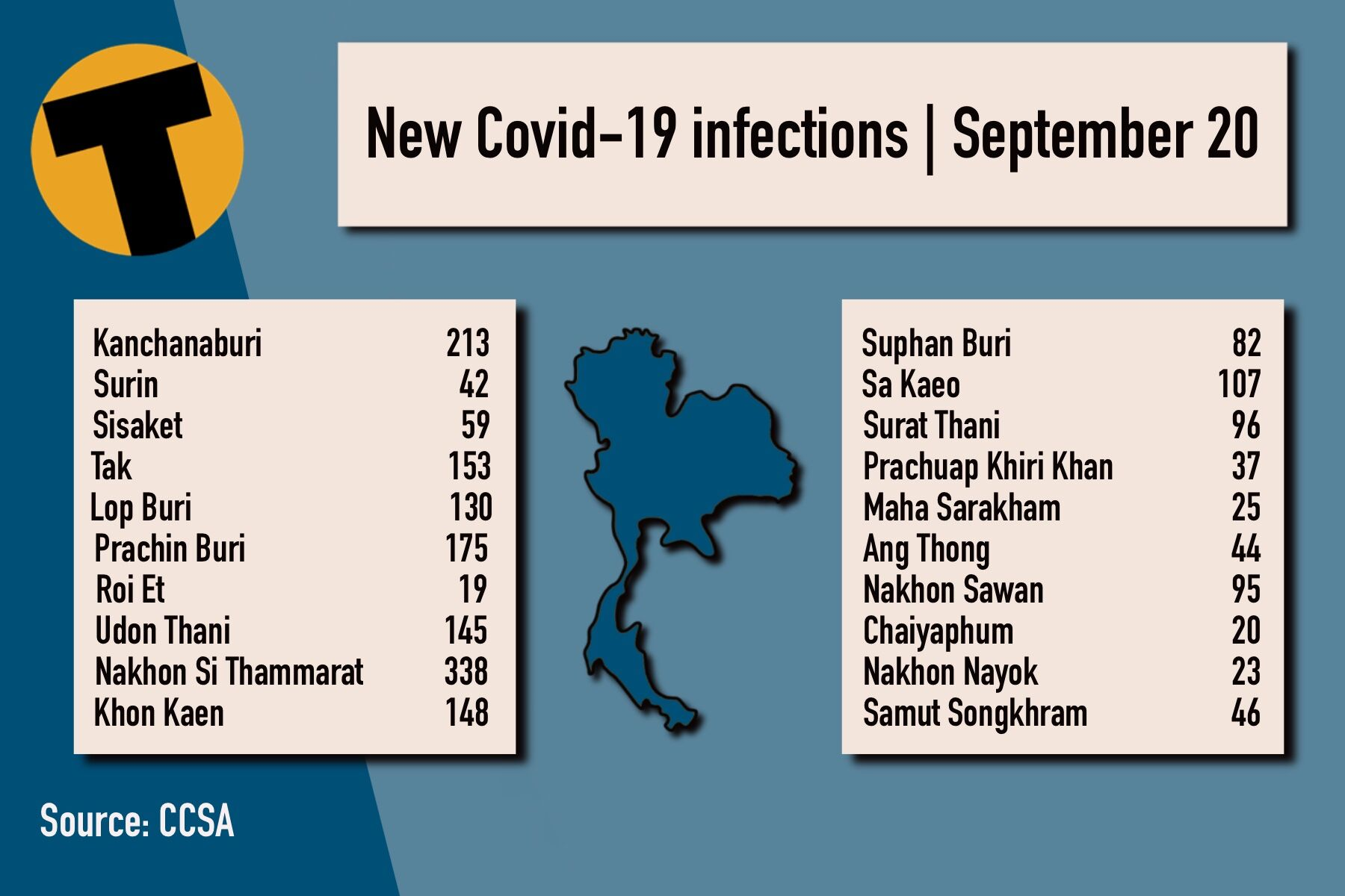 Monday Covid Update: 12,709 new cases; provincial totals | News by Thaiger