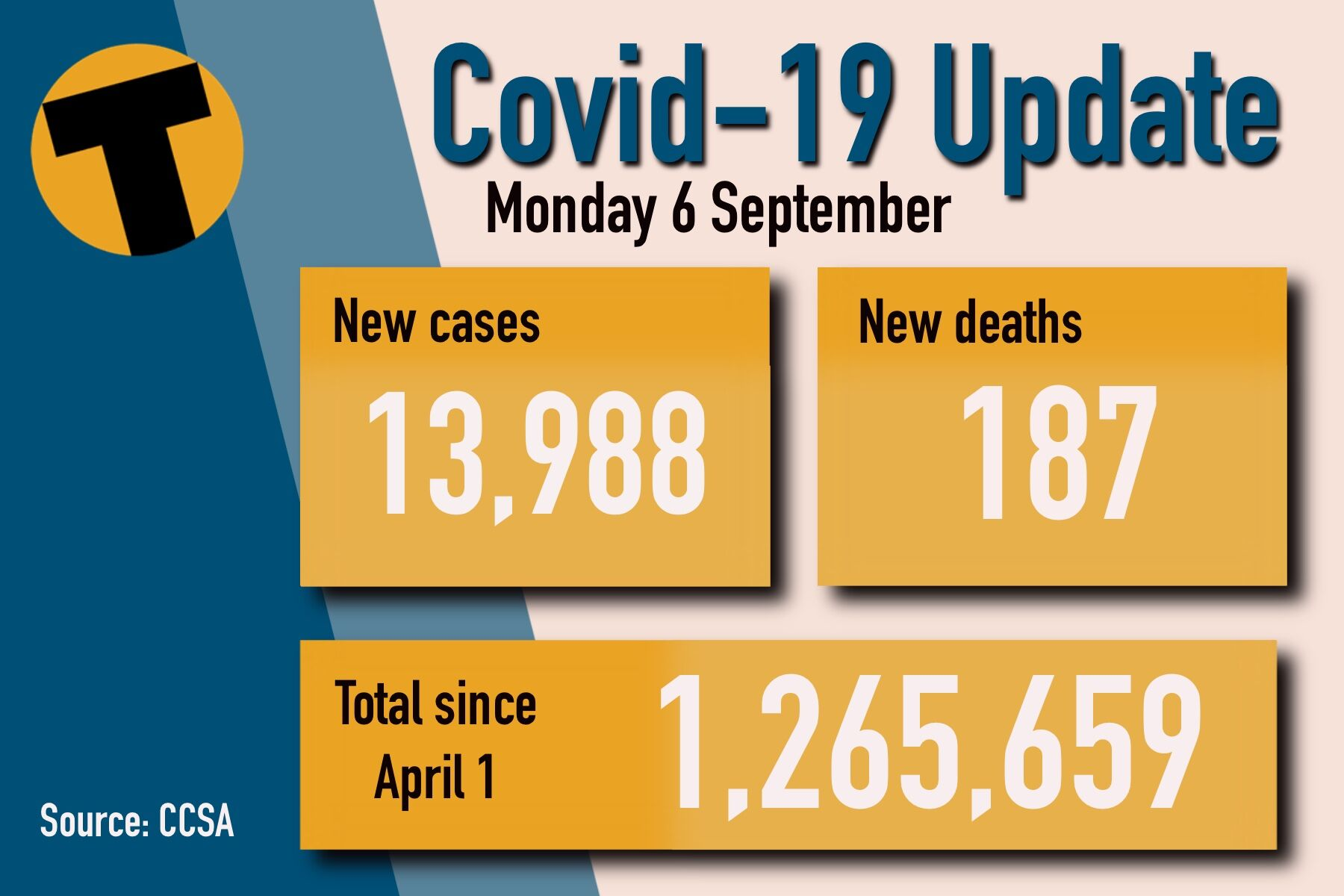 Monday Covid Update: 187 deaths and 13,988 new cases | News by Thaiger