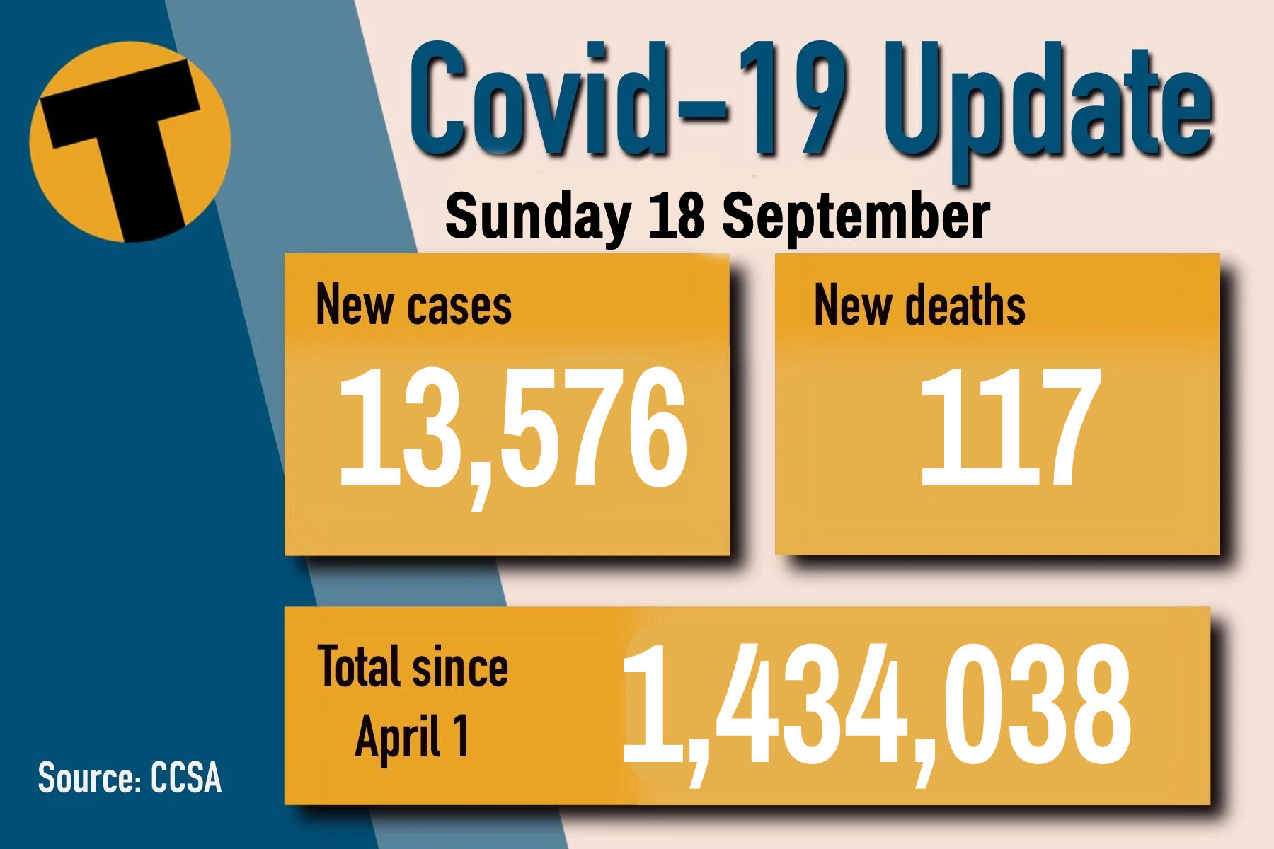 Sunday Covid Update: 117 deaths and 13,576 new cases | News by Thaiger