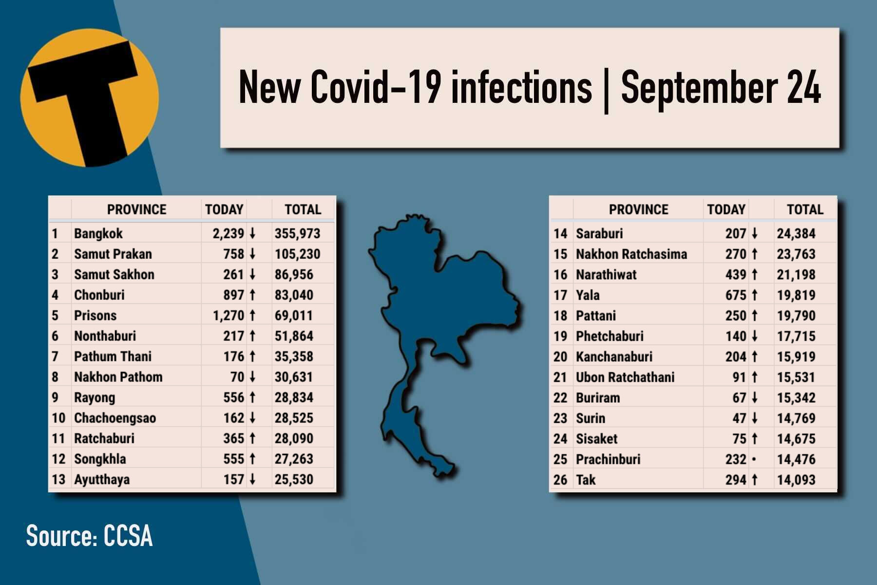 Covid-19 UPDATE: Provincial totals, vaccinations and more | News by Thaiger