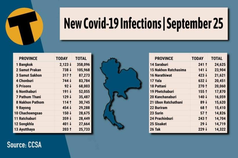 Covid-19 Update 25Sep