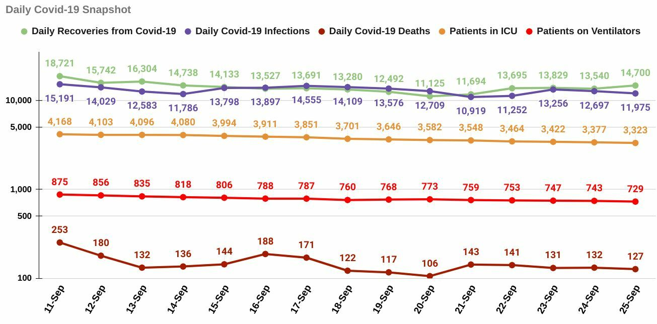 Saturday Covid-19 Update: 11,975 infections, 127 deaths | News by Thaiger