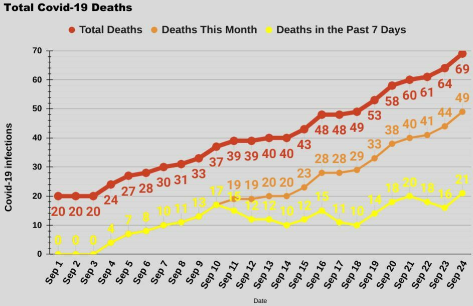 Phuket Covid-19: 5 new deaths and 4 new Sandbox infections   News by Thaiger