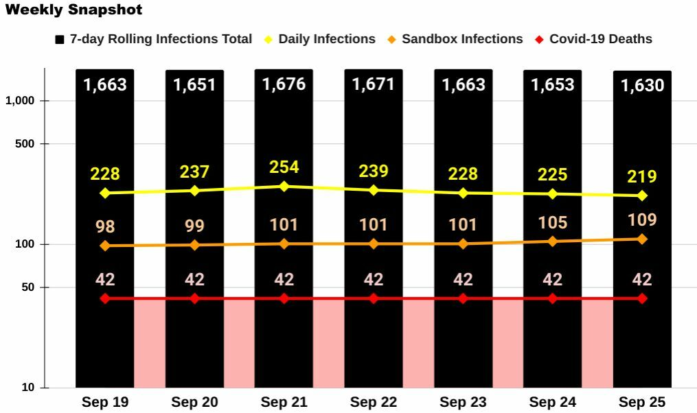Phuket Covid-19: 2 deaths, 4 Sandbox infections, 10k total cases   News by Thaiger