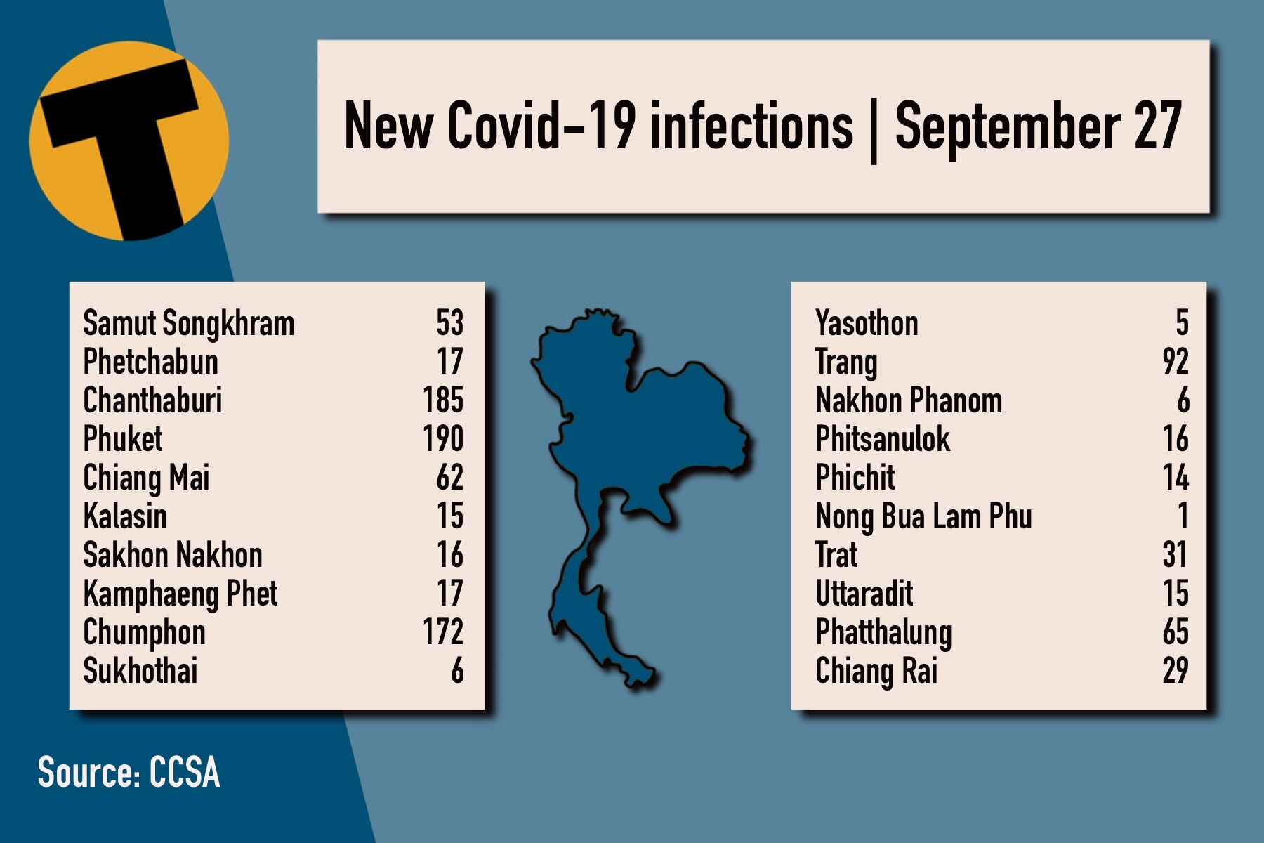 Monday Covid Update: 10,288 new cases; provincial totals | News by Thaiger