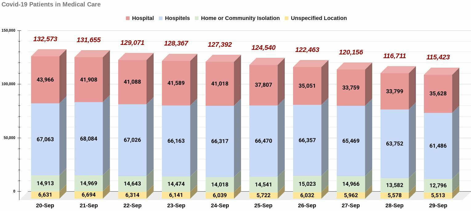 Covid-19 Wednesday Update: 10,414 infections, 122 deaths | News by Thaiger