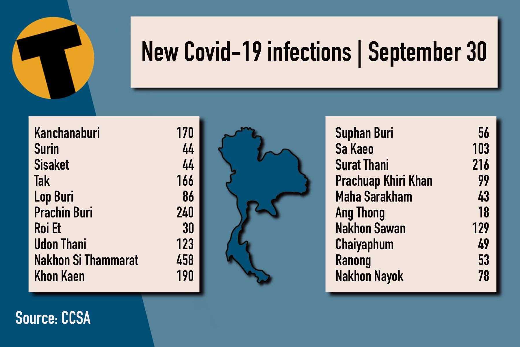 Thursday Covid Update: 11,646 new cases; provincial totals | News by Thaiger