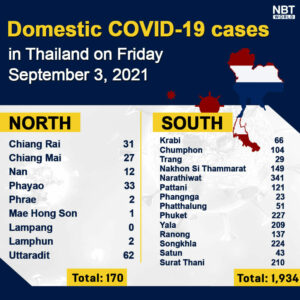 Covid-19 deaths still high, infections falling, provincial totals | News by Thaiger