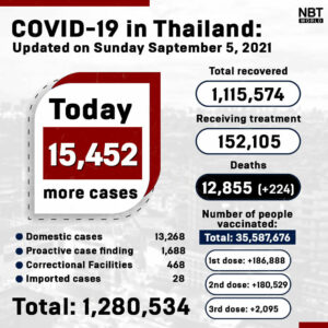 Sunday afternoon Update: Provincial Covid-19 totals   News by Thaiger