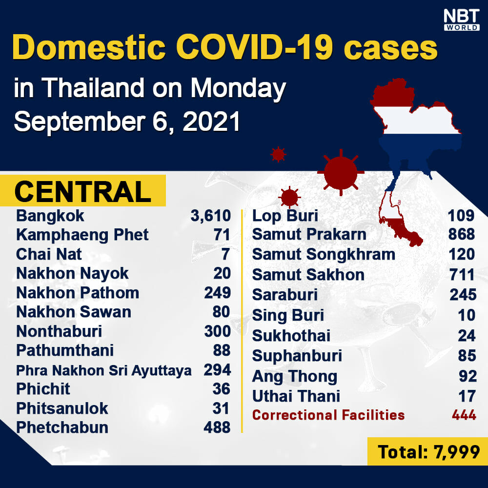 Monday Covid Update: Provincial totals; Thailand 'passed its peak'   News by Thaiger