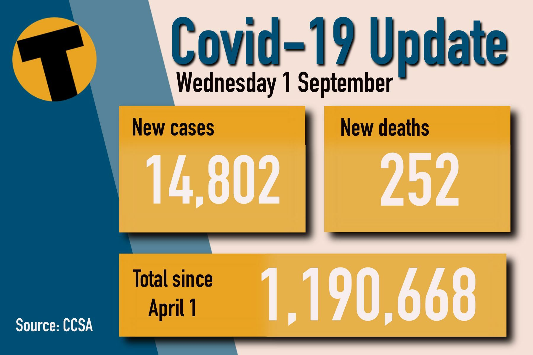 Wednesday Covid Update: 252 deaths and 14,802 new cases | News by Thaiger