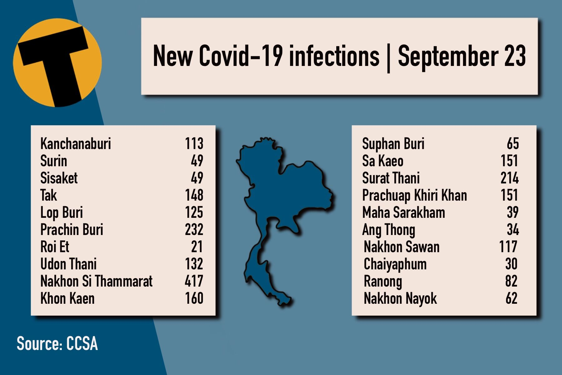 Thursday Covid Update: 13,256 new cases; provincial totals   News by Thaiger