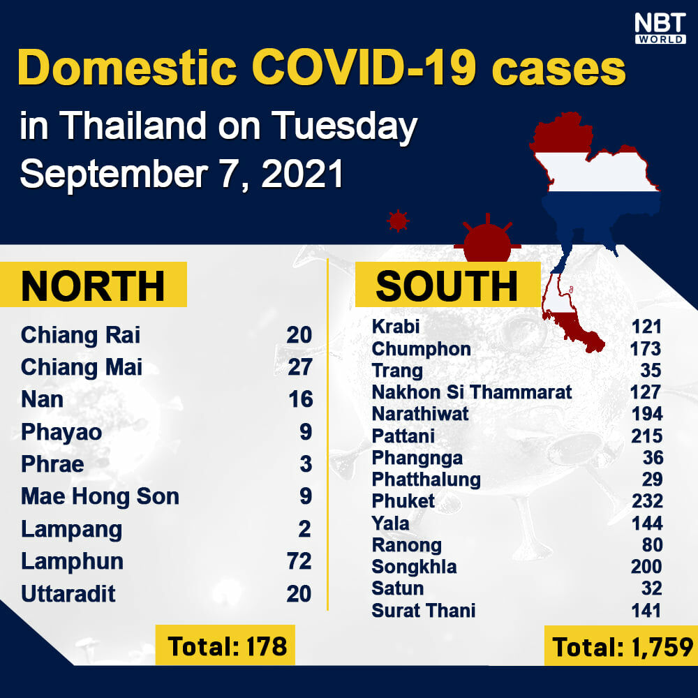 Tuesday Covid Update: 13,821 new cases; provincial totals | News by Thaiger