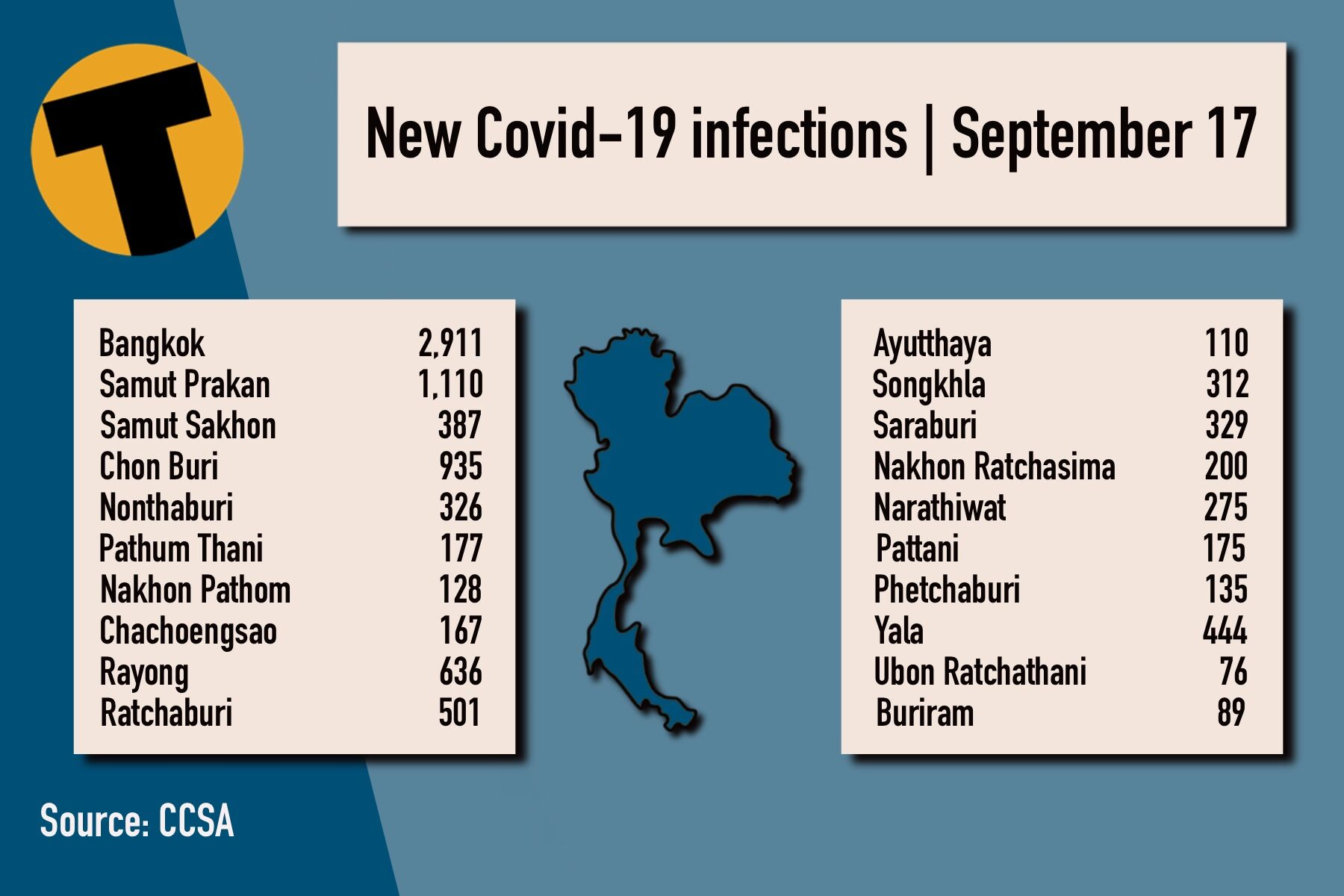 Friday Covid Update: 14,555 new cases; provincial totals   News by Thaiger