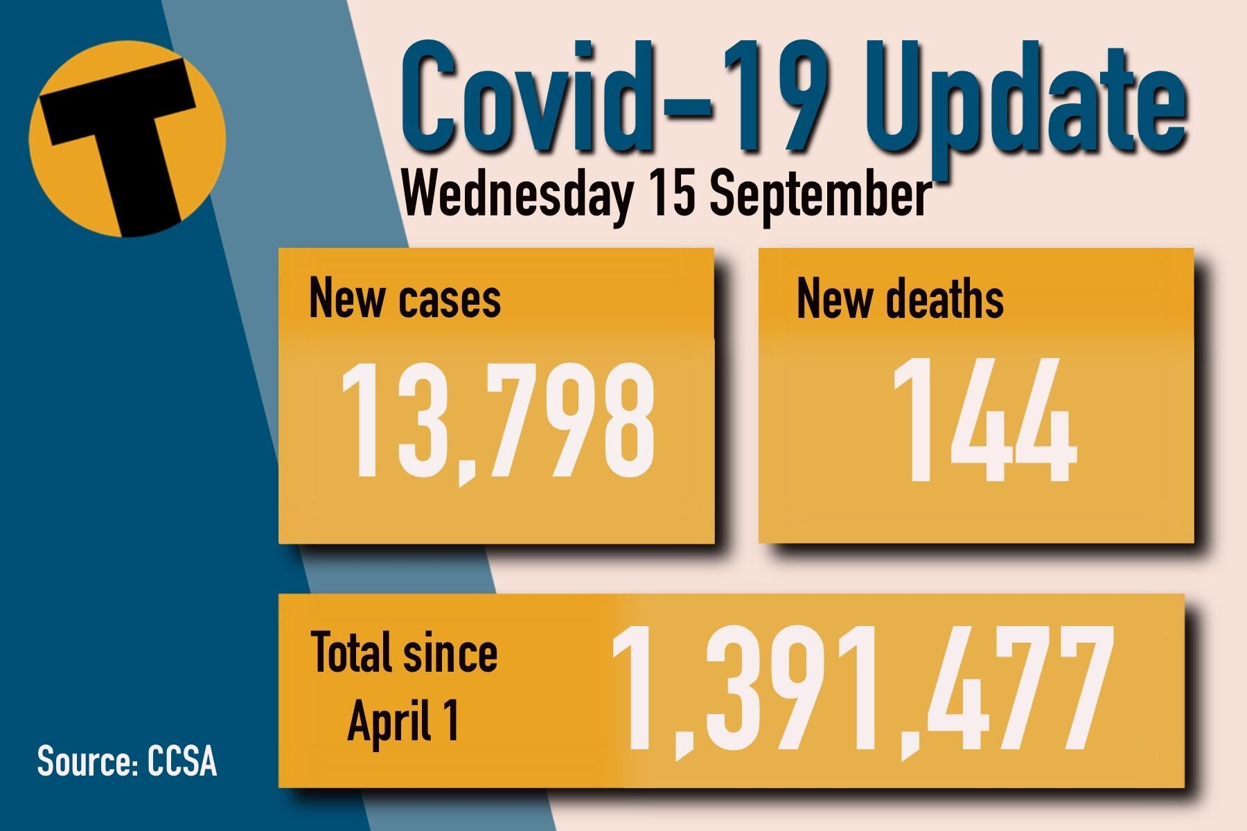 Wednesday Covid Update: 144 deaths and 13,798 new cases | News by Thaiger