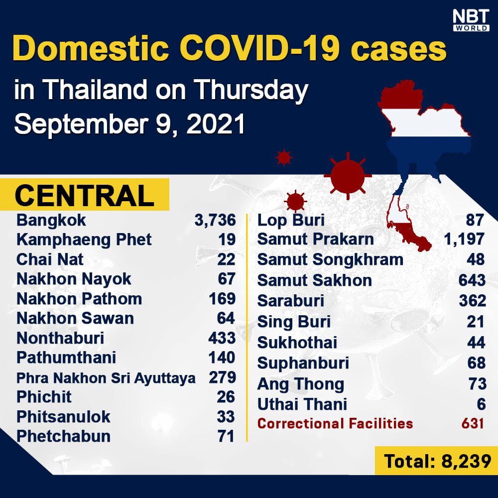 Thursday Covid Update: 16,031 new cases; provincial totals | News by Thaiger